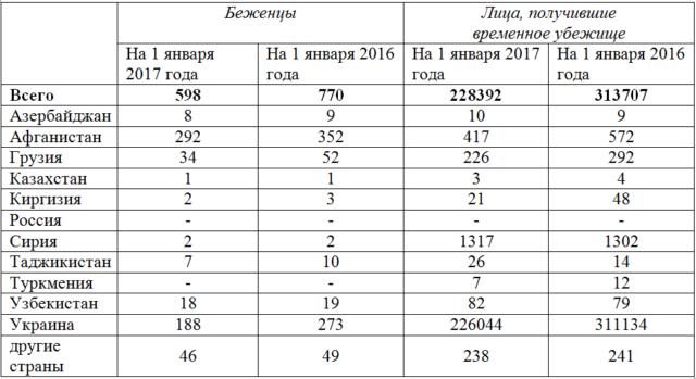 39 признанных беженцев в 2016 году. Российские антирекорды и почему Мальта сильнее России