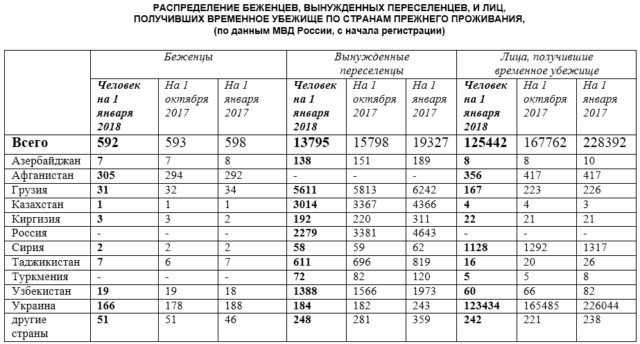 Статистика: в 2017 году людей со статусом временное убежище в РФ стало вдвое меньше