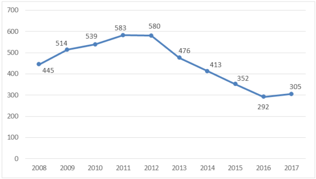 Degradation of the Institution of Asylum in Russia and the New Lows of Migration Services: 2017 Statistics with Brief Analysis