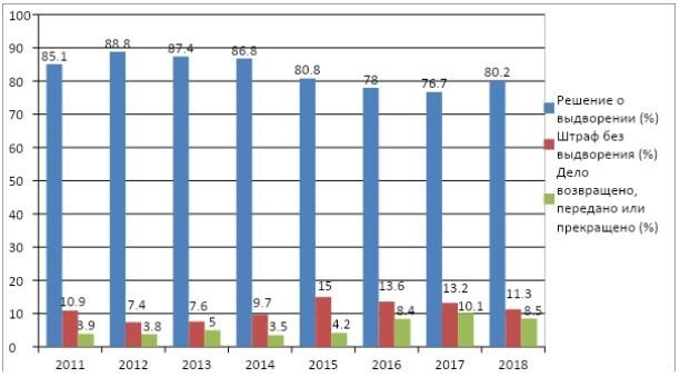 Обзор статистики судебных решений о выдворении из РФ