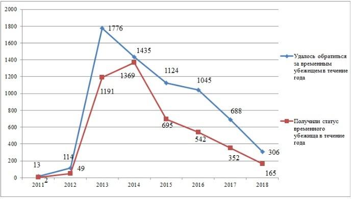Сирийские беженцы в России: обзор ситуации за 2018 год